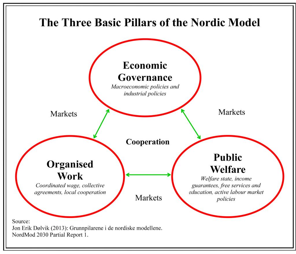 Den nordiske modellen - grunnpillarer - engelsk